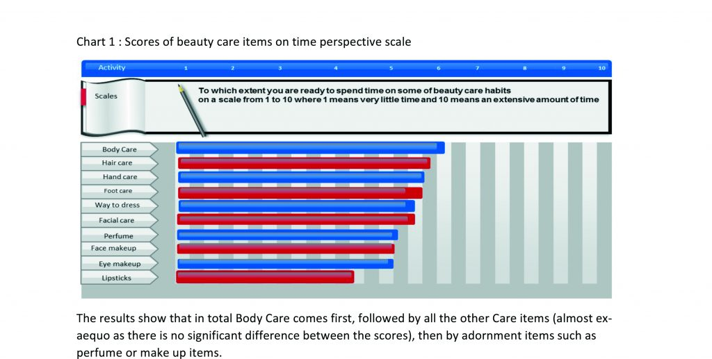 Microsoft Word - A beauty care survey was carried out by the WIN